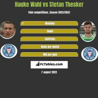 Hauke Wahl vs Stefan Thesker h2h player stats