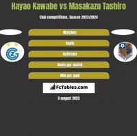 Hayao Kawabe vs Masakazu Tashiro h2h player stats