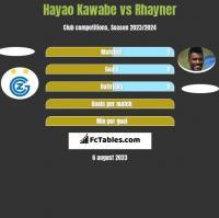 Hayao Kawabe vs Rhayner h2h player stats