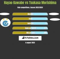 Hayao Kawabe vs Tsukasa Morishima h2h player stats