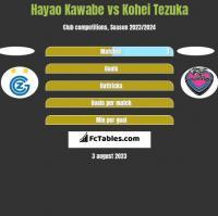 Hayao Kawabe vs Kohei Tezuka h2h player stats