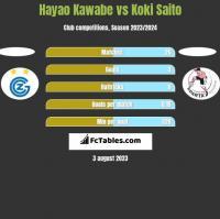 Hayao Kawabe vs Koki Saito h2h player stats