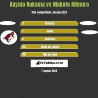 Hayato Nakama vs Makoto Mimura h2h player stats