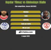 Haydar Yilmaz vs Abdoulaye Diallo h2h player stats