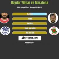 Haydar Yilmaz vs Marafona h2h player stats