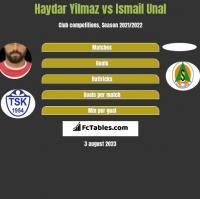 Haydar Yilmaz vs Ismail Unal h2h player stats
