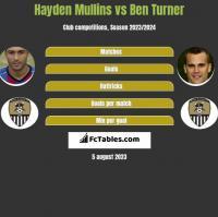 Hayden Mullins vs Ben Turner h2h player stats