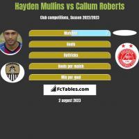 Hayden Mullins vs Callum Roberts h2h player stats