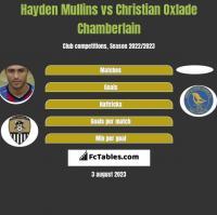 Hayden Mullins vs Christian Oxlade Chamberlain h2h player stats