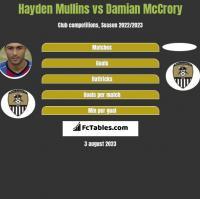 Hayden Mullins vs Damian McCrory h2h player stats
