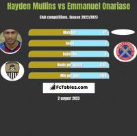 Hayden Mullins vs Emmanuel Onariase h2h player stats