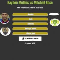 Hayden Mullins vs Mitchell Rose h2h player stats