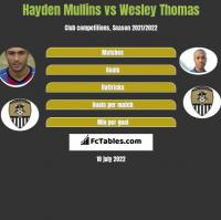 Hayden Mullins vs Wesley Thomas h2h player stats