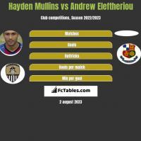 Hayden Mullins vs Andrew Eleftheriou h2h player stats