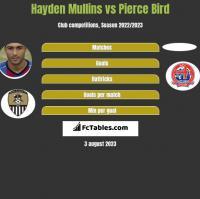 Hayden Mullins vs Pierce Bird h2h player stats