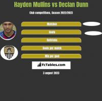 Hayden Mullins vs Declan Dunn h2h player stats