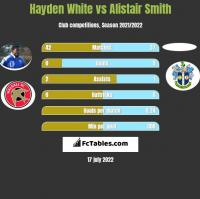 Hayden White vs Alistair Smith h2h player stats