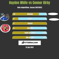 Hayden White vs Connor Kirby h2h player stats