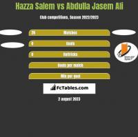 Hazza Salem vs Abdulla Jasem Ali h2h player stats