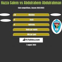 Hazza Salem vs Abdulrahem Abdulrahman h2h player stats