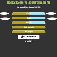 Hazza Salem vs Abdulrahman Ali h2h player stats