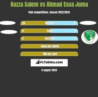 Hazza Salem vs Ahmad Essa Juma h2h player stats