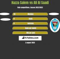 Hazza Salem vs Ali Al Saadi h2h player stats