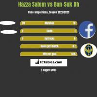 Hazza Salem vs Ban-Suk Oh h2h player stats