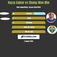 Hazza Salem vs Chang-Woo Rim h2h player stats
