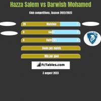 Hazza Salem vs Darwish Mohamed h2h player stats