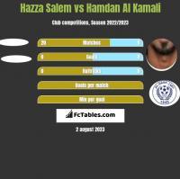 Hazza Salem vs Hamdan Al Kamali h2h player stats