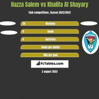 Hazza Salem vs Khalifa Al Shayary h2h player stats