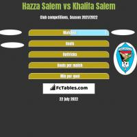 Hazza Salem vs Khalifa Salem h2h player stats