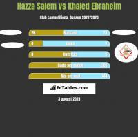 Hazza Salem vs Khaled Ebraheim h2h player stats
