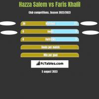 Hazza Salem vs Faris Khalil h2h player stats