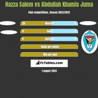Hazza Salem vs Abdullah Khamis Juma h2h player stats
