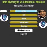 Hbib Alwotayan vs Abdullah Al Muaiouf h2h player stats