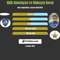 Hbib Alwotayan vs Maksym Koval h2h player stats