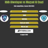 Hbib Alwotayan vs Mazyad Al Enazi h2h player stats