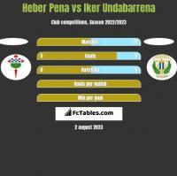 Heber Pena vs Iker Undabarrena h2h player stats