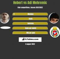 Hebert vs Adi Mehremic h2h player stats