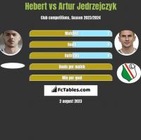 Hebert vs Artur Jędrzejczyk h2h player stats