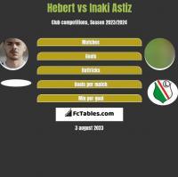 Hebert vs Inaki Astiz h2h player stats