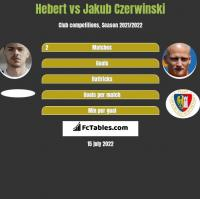 Hebert vs Jakub Czerwinski h2h player stats