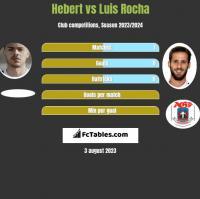 Hebert vs Luis Rocha h2h player stats