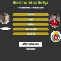 Hebert vs Łukasz Burliga h2h player stats