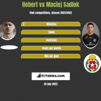 Hebert vs Maciej Sadlok h2h player stats