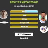 Hebert vs Marco Vesovic h2h player stats