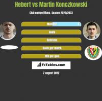 Hebert vs Martin Konczkowski h2h player stats