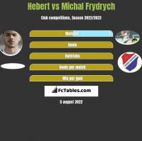 Hebert vs Michal Frydrych h2h player stats